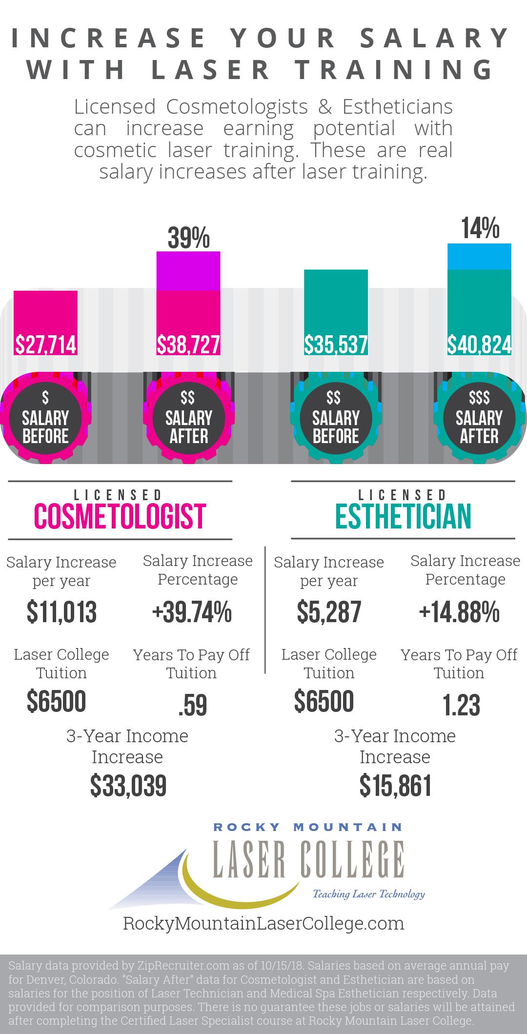 Laser tech and medical esthetician salary
