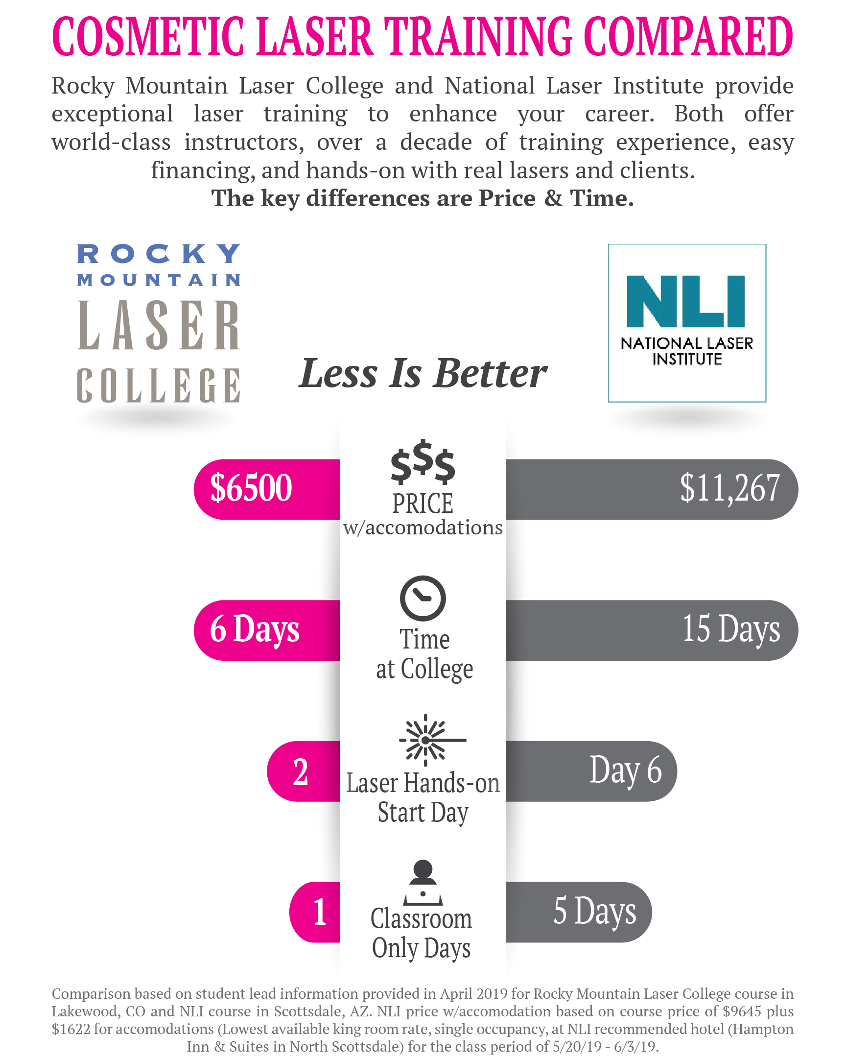 Laser training cost comparison showing the difference in cosmetic laser training costs at Rocky Mountain Laser College and National Laser Institute